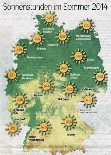 Kühlungsborn Sonne pur