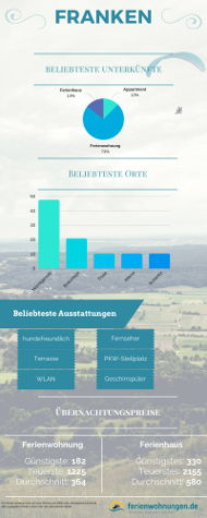 Infografik für Übernachtungspreise in Franken