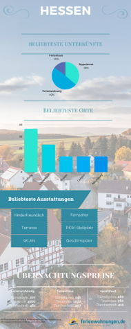 Infografik - Übernachtungspreise in Hessen
