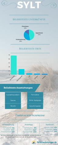 Infografik - Übernachtungspreise auf Sylt